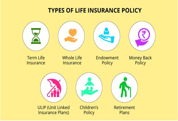 जीवन बीमा योजना के प्रकार