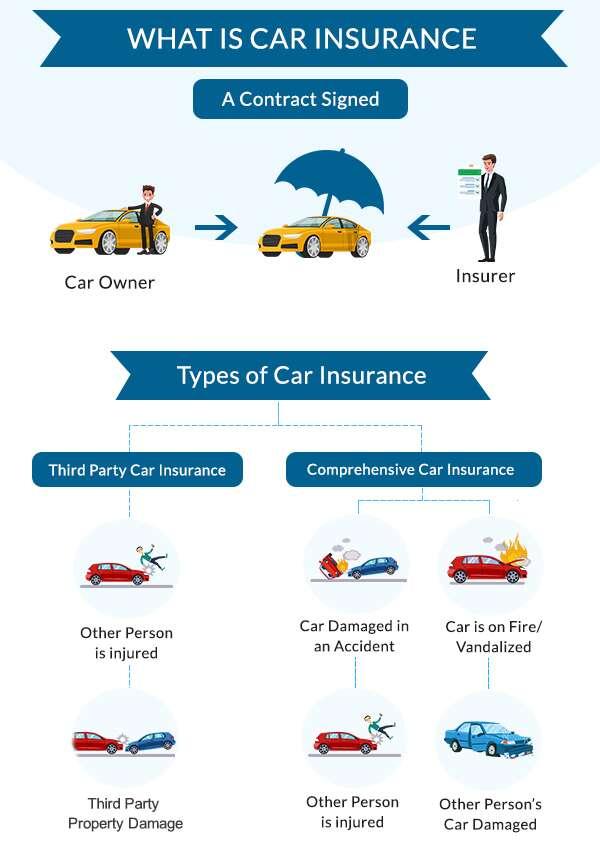 कार बीमा योजना