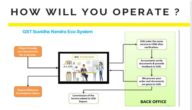GST Suvidha Kendra Eco System