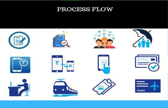 GST Suvidha Kendra Process Flow