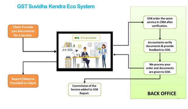 GST Suvidha Kendra Process