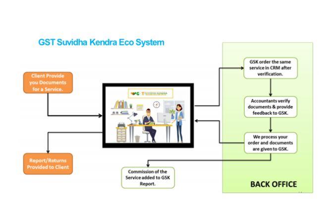 GST Suvidha Kendra®