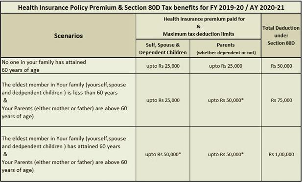 Health Insurance Premium Policy