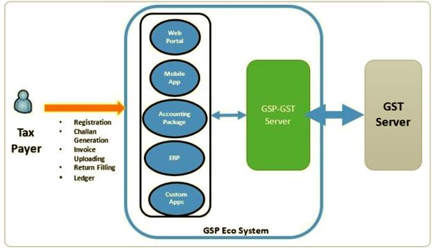 GSP Echo System