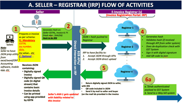 Registrar IRP Flow