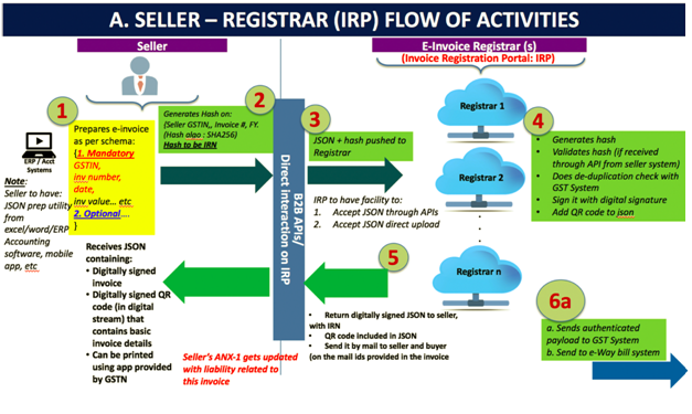 Seller Registrar IRP Flow